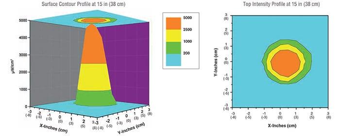 olx-365_standard-intensity_uv-a_beam_profile