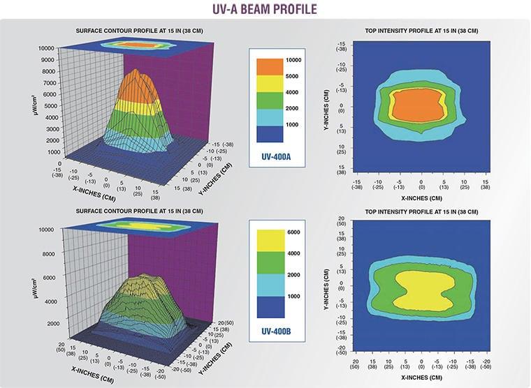 UV-400 Beam profile