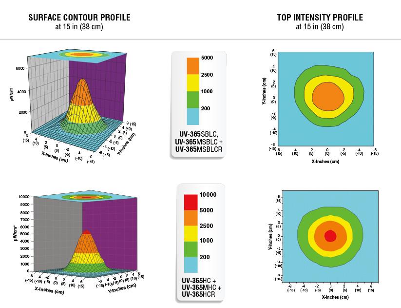 uVision beam Profiles