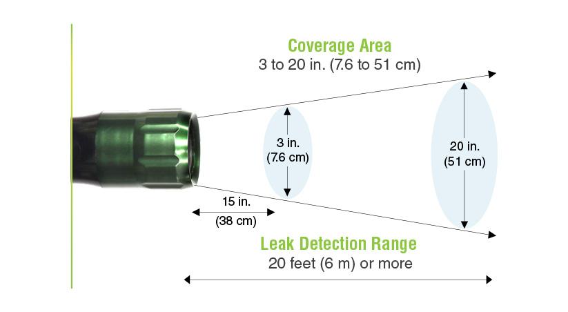 SPI-LT Coverage Range