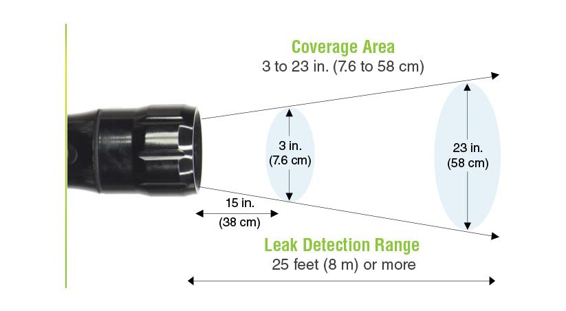 SPI-OLX Coverage Range